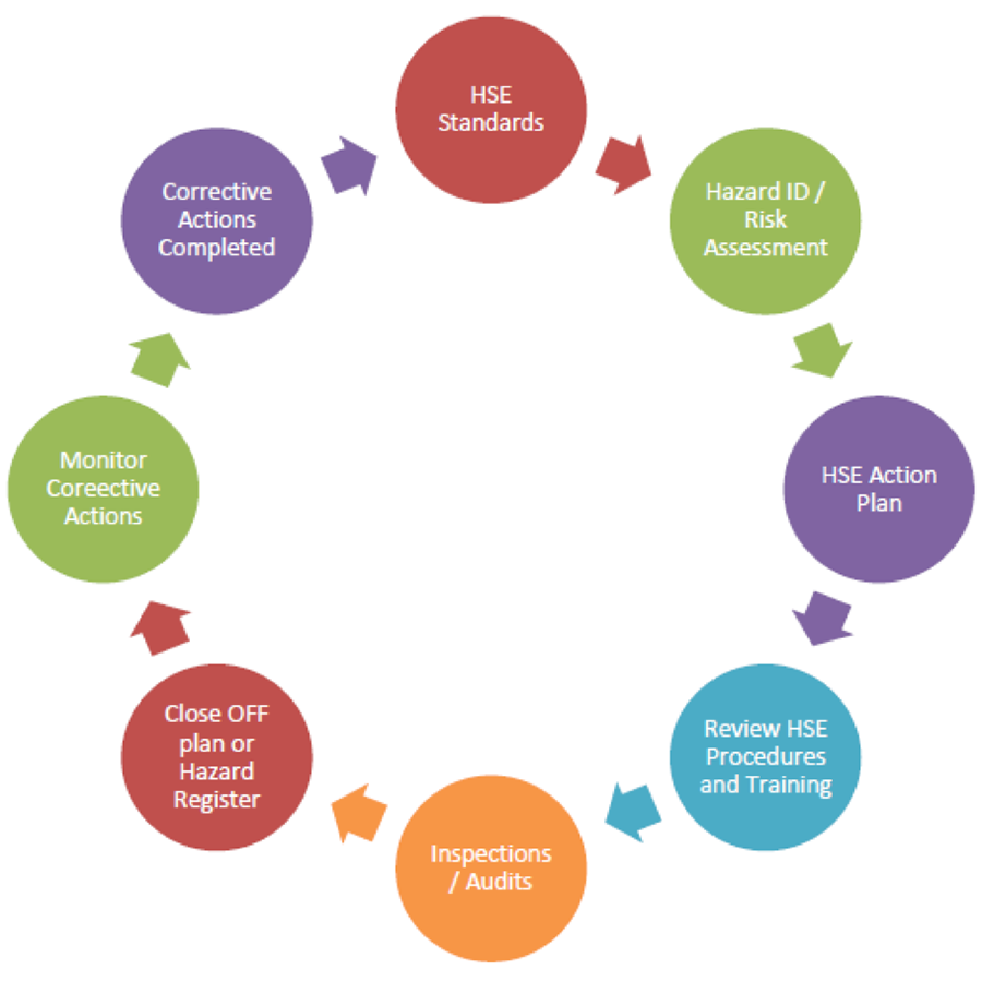 All Hazards Waste Management Planning Wmp Tool: Redfield Resources